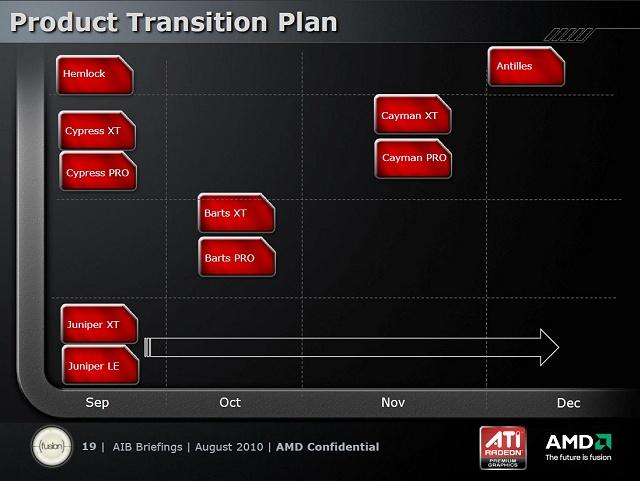 AMDs Präsentation zu Northern Islands, Teil 1