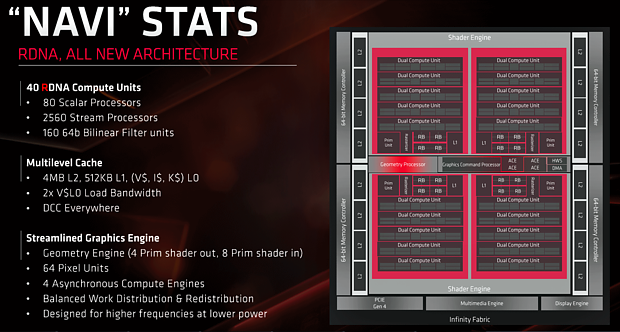 "AMD ""Navi 10"" Grafikchip-Architektur"