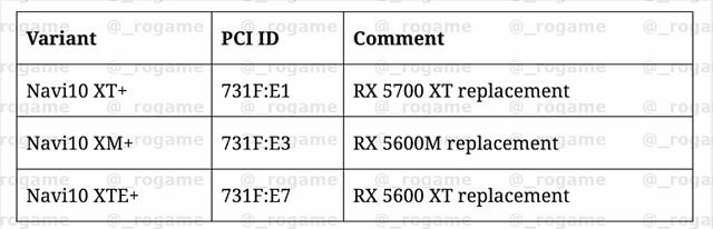 AMD Navi 10 (neue) Chip-Varianten