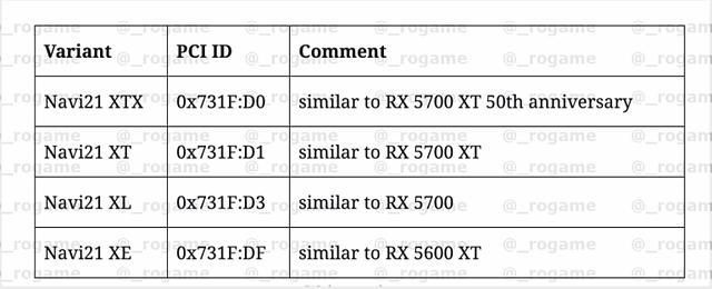 AMD Navi 21 Chip-Varianten (Gaming)