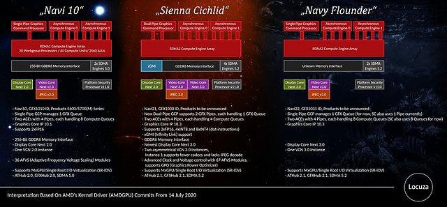 AMD Navi 2X Chips Übersicht