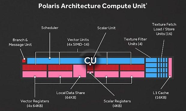AMD Polaris Shader-Cluster