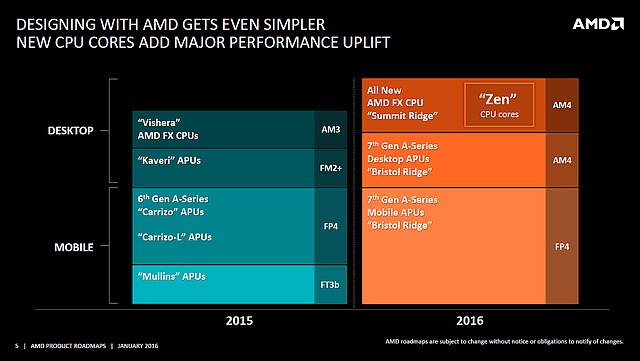 "AMD ""Product Roadmap"" Januar 2016 (Slide 5: Desktop- & Mobile-Prozessoren)"