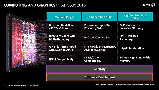 "AMD ""Product Roadmap"" Januar 2016 (Slide 6: Computing & Graphics)"
