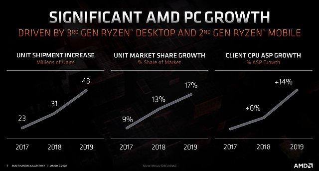 AMD-Prozessoren Marktanteile & Stückzahlen 2017-2019
