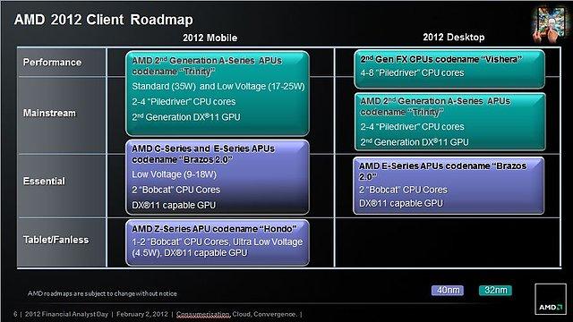 AMD Prozessoren-Roadmap 2012