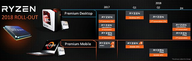 AMD Prozessoren-Roadmap 2017-2018
