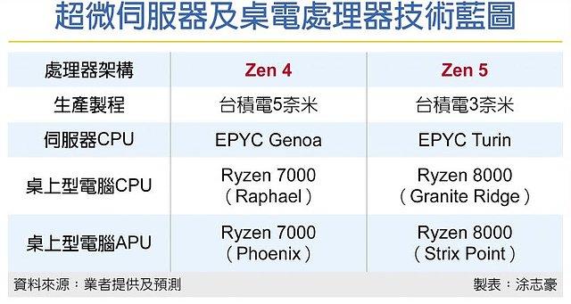 AMD Prozessoren-Roadmap: Zen 4 & Zen 5