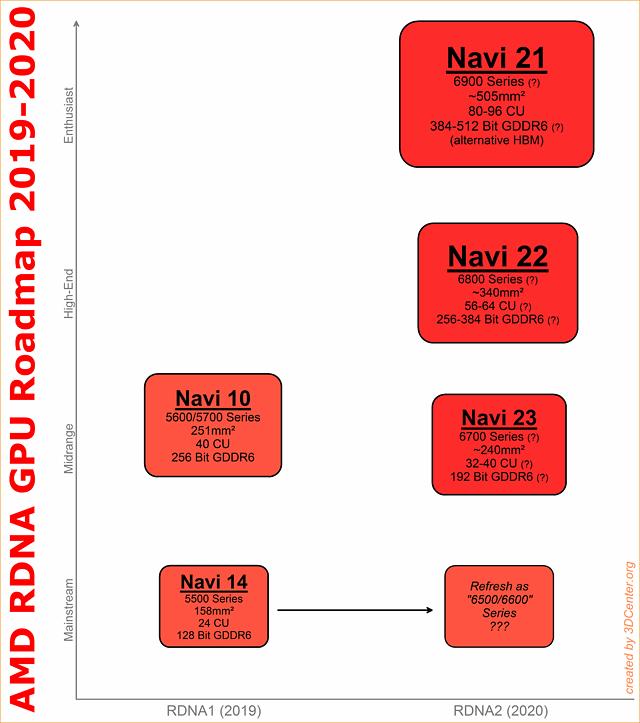 AMD RDNA GPU Roadmap 2019-2020
