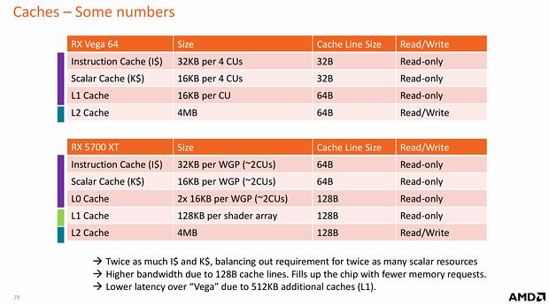 AMD RDNA Whitepaper: GCN vs. RDNA Caches