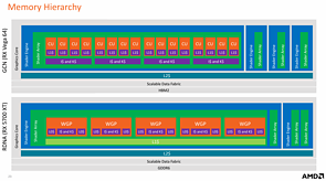 AMD RDNA Whitepaper – GCN vs. RDNA Memory Hierachy