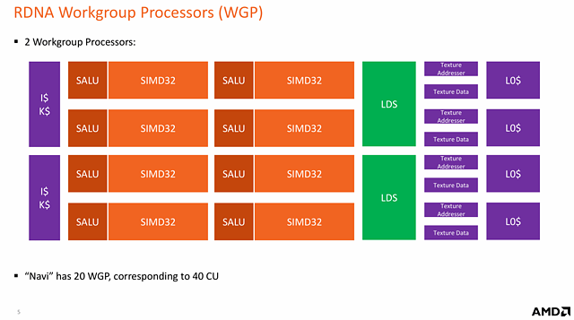 AMD RDNA Whitepaper: RDNA Workgroup Processor