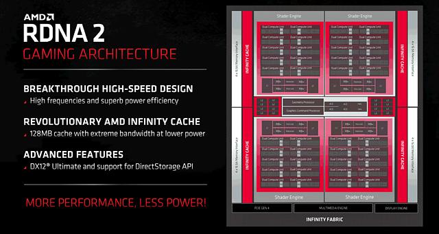 AMD RDNA2 / Navi 21 Architektur