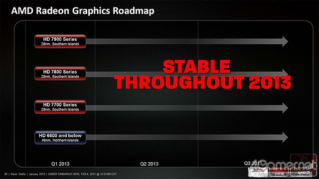 AMD Radeon Graphics Roadmap 2013