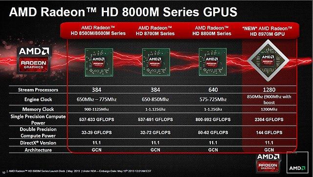 AMD Radeon HD 8000M Serie