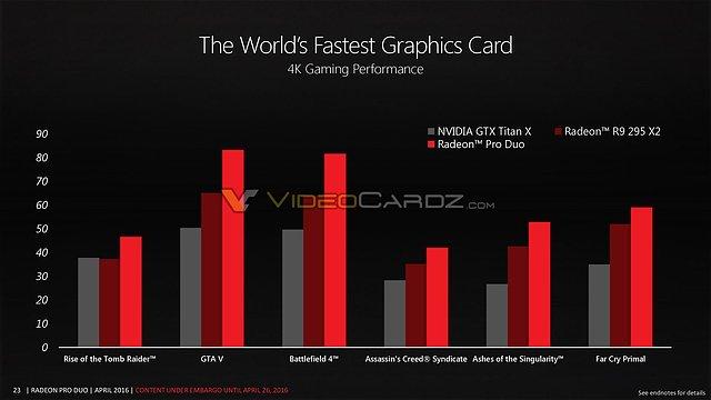 AMD Radeon Pro Duo - AMD-eigene Benchmarks