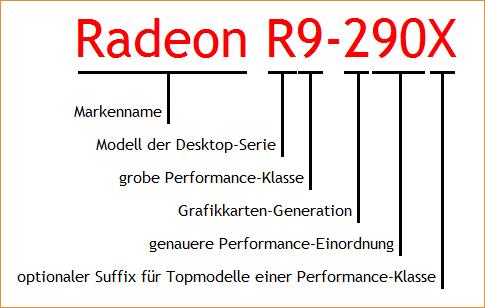 AMD Radeon R200 Namensschema