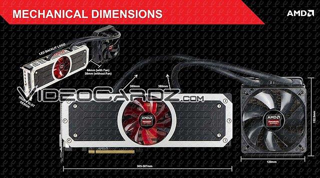 AMD Radeon R9 295X2: Kartenaufbau