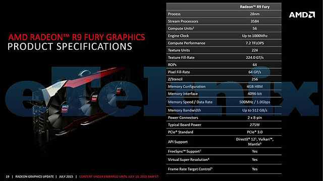 AMD Radeon R9 Fury Spezifikationen
