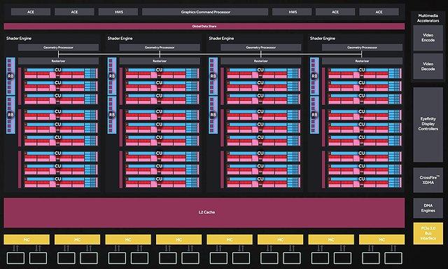 AMD Radeon RX 480 Blockschaltbild