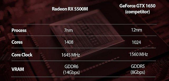 AMD Radeon RX 5500M Spezifikationen
