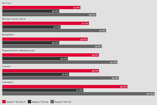 AMD-eigene Benchmarks zur Radeon RX 560 XT