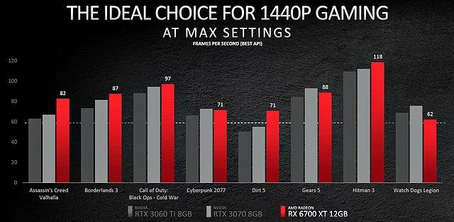 AMD Radeon RX 6700 XT offizielle Performance-Werte