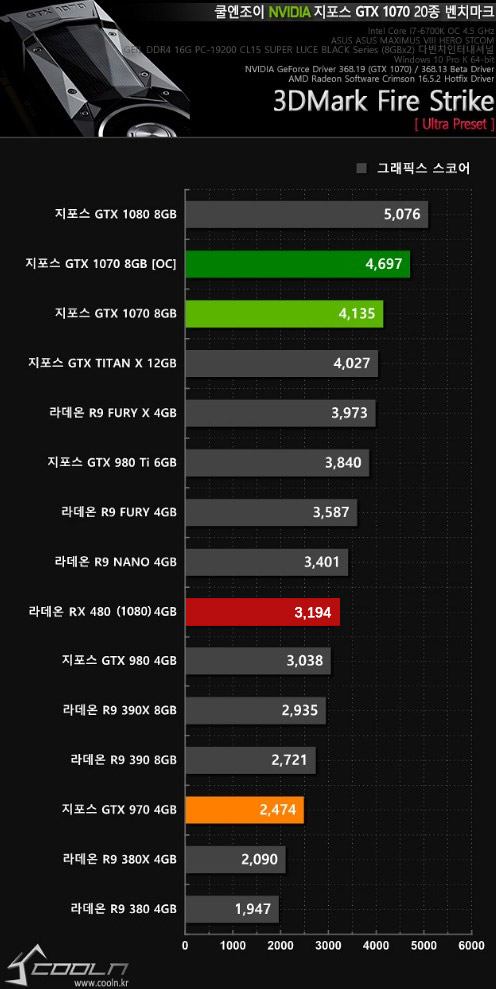 AMD Radeon RX480 @ 3DMark13 FireStrike Ultra (Graphics)