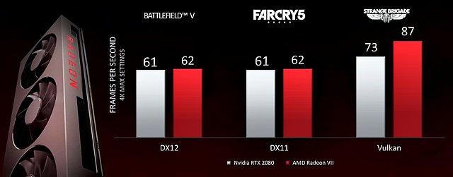 AMD Radeon VII Benchmarks