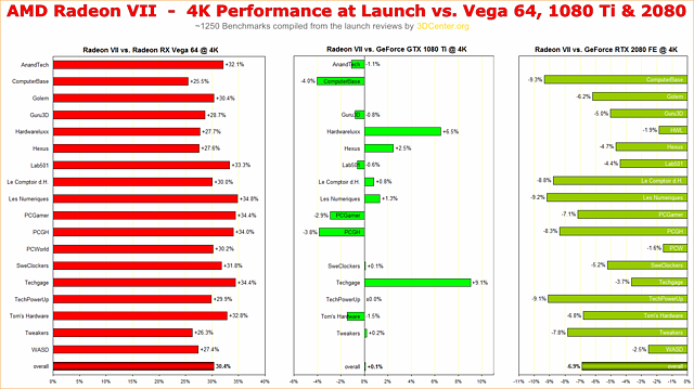 AMD Radeon VII Performance Overview