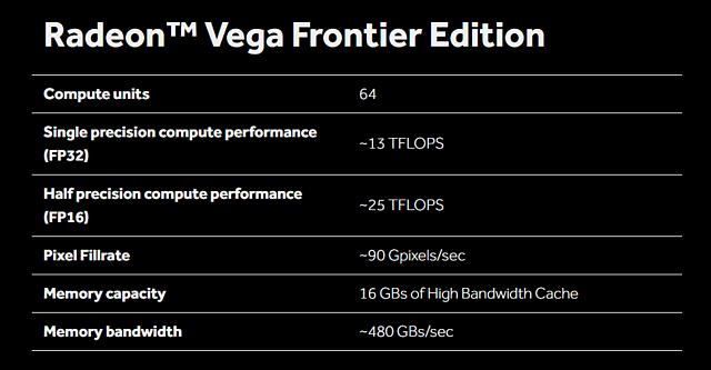 AMD Radeon Vega Frontier Edition Spezifikationen