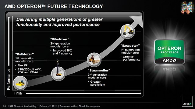 AMD Rechenkerne-Roadmap 2011-2014