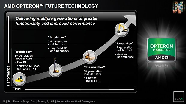 AMD Rechenkerne-Roadmap 2011-2014