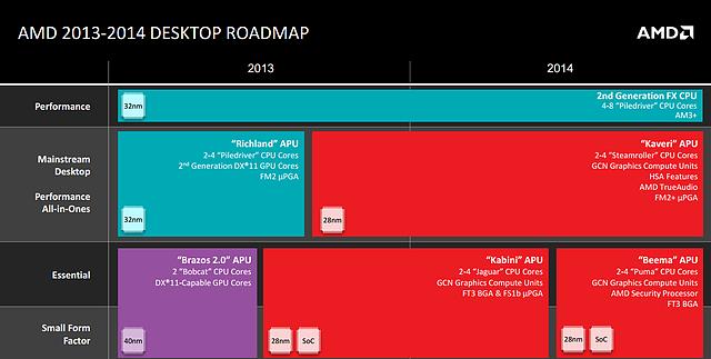 AMD Roadmap November 2013: Desktop-Prozessoren