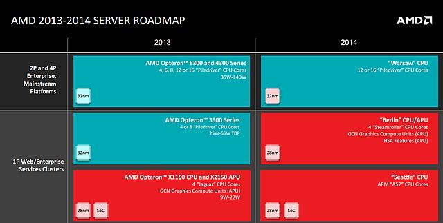 AMD Roadmap November 2013: Server-Prozessoren