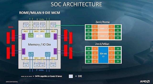 AMD Rome & Milan SoC-Architektur