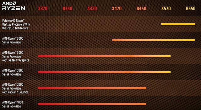 AMD Ryzen 1000/2000/3000/4000 Mainboard-Kompatibilität