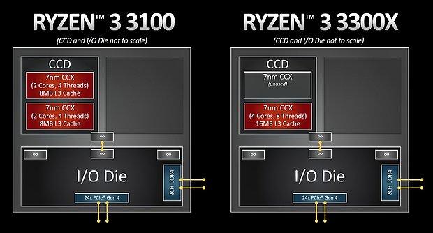 AMD Ryzen 3 3100 & 3300X Topologie