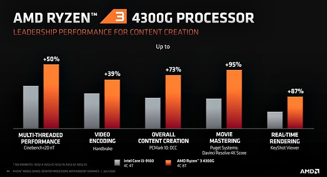 AMD Ryzen 3 4300G Performance