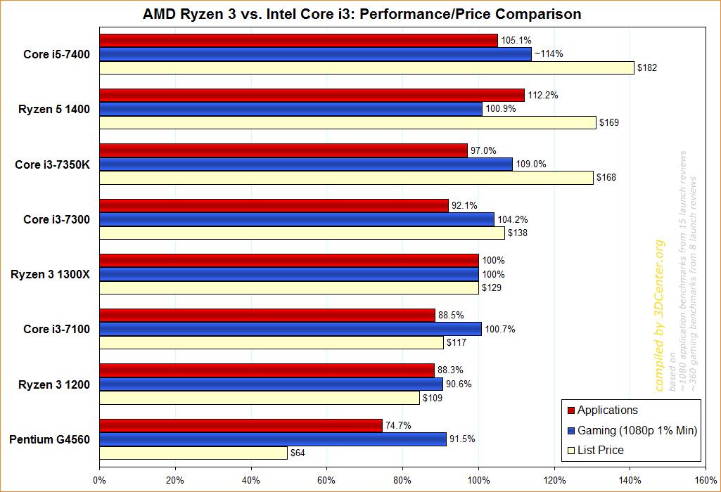 Amd Ryzen 3 Vs Intel Core I3 Performance Price Meta Comparison Amd