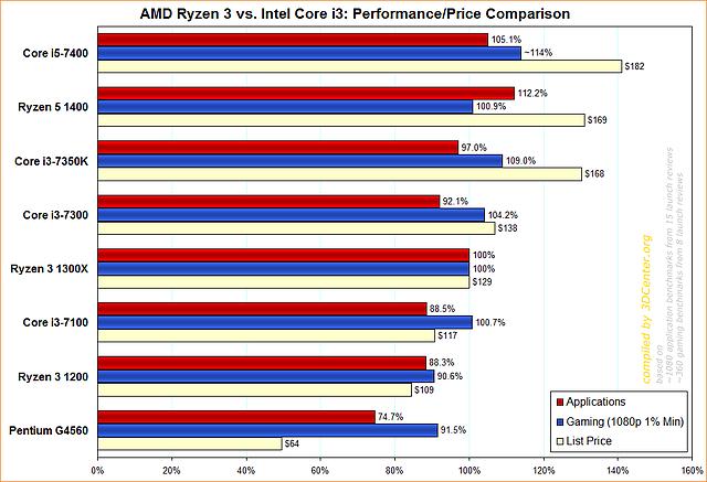 AMD Ryzen 3 vs. Intel Core i3: Performance/Price Comparison