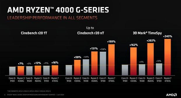 AMD Ryzen 4000G Serie Performance-Überblick