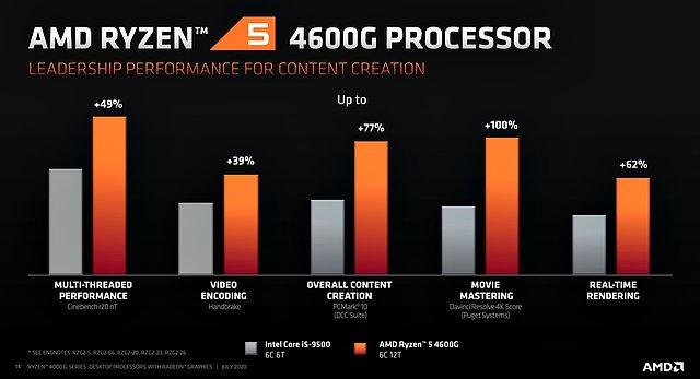 AMD Ryzen 5 4600G Performance