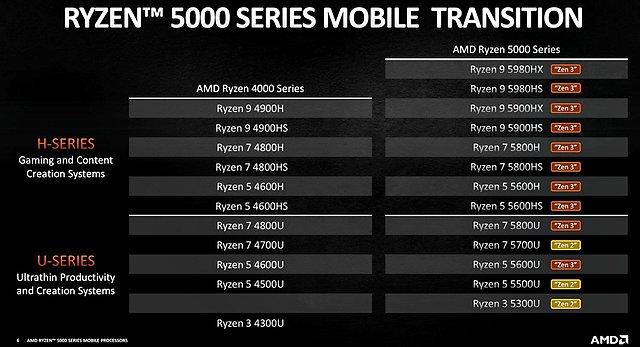 AMD Ryzen 5000 U/H Prozessoren-Serie