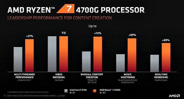AMD Ryzen 7 4700G Performance
