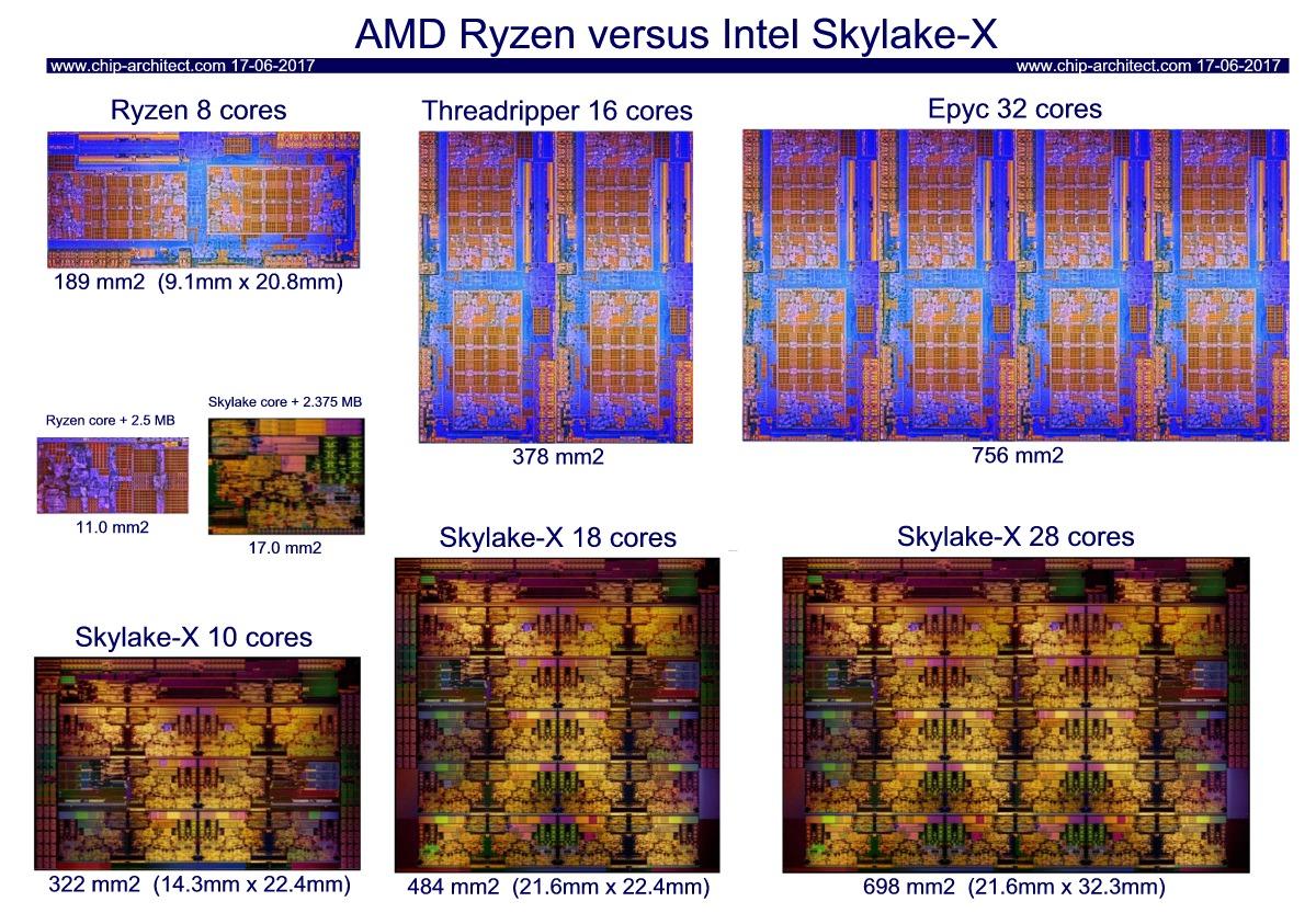 https://www.3dcenter.org/dateien/abbildungen/AMD-Ryzen-Epyc-vs-Intel-Skylake-X-SP-Chip-Dies.jpg