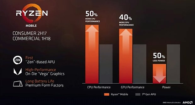 AMD Ryzen Mobile Performance-Vorhersagen