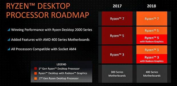 AMD Ryzen-Portfolio 2018