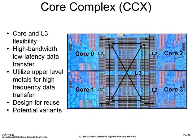 AMD Ryzen-Präsentation @ ISSCC (Slide 07)
