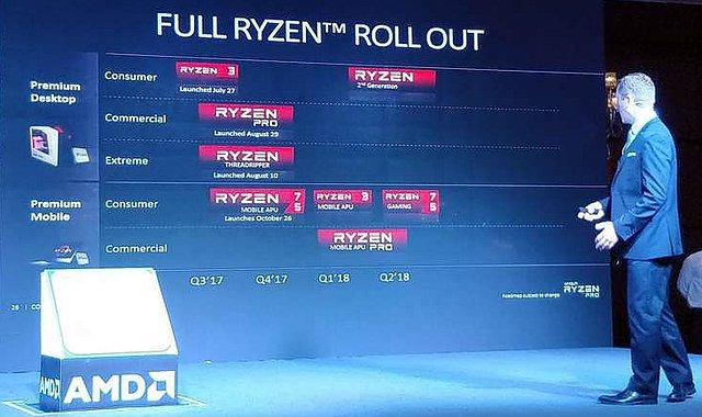 AMD Ryzen-Roadmap Q3/2017 bis Q2/2018